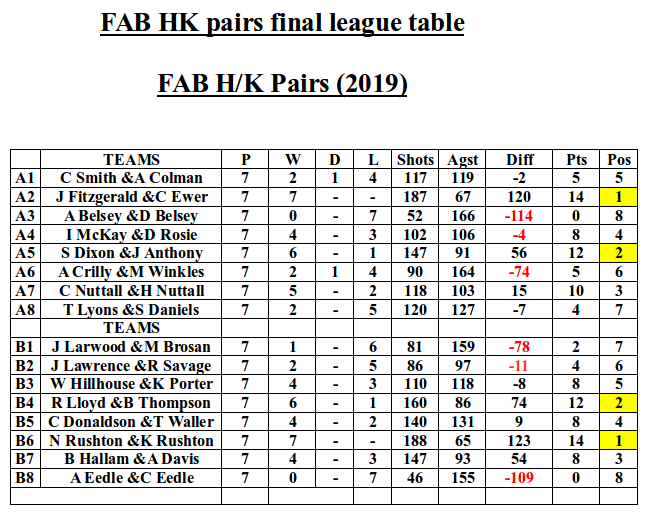 hk pairs table